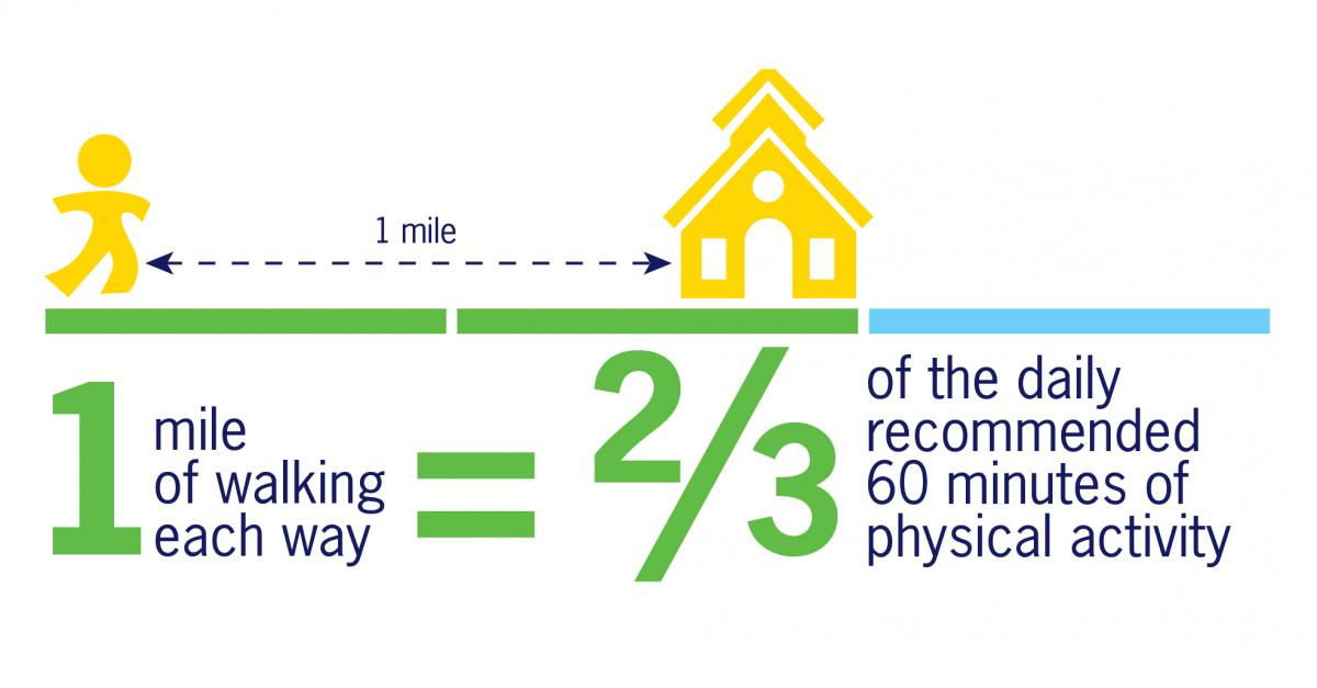 1 mile of walking is two thirds of your daily recommended physical activity
