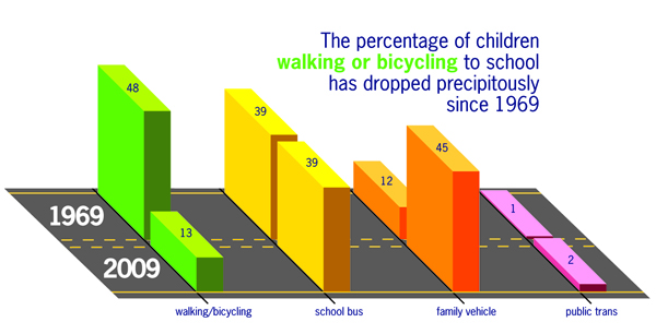 percentage of walking and biking