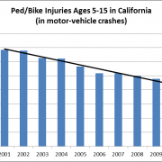 ped-bike injuries ages 5-15 in CA