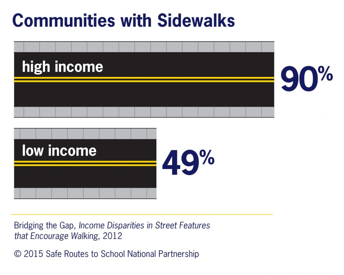 sidewalks infographic